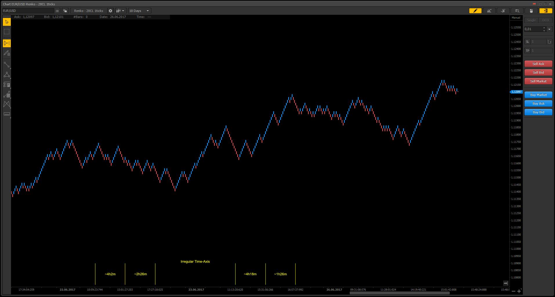 renko charts in PTMC platform