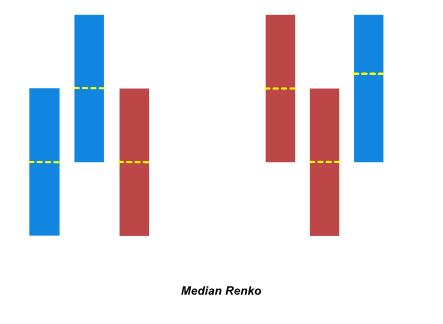 median renko chart