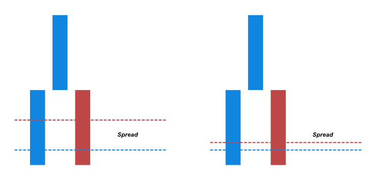 How the spread affects the renko chart