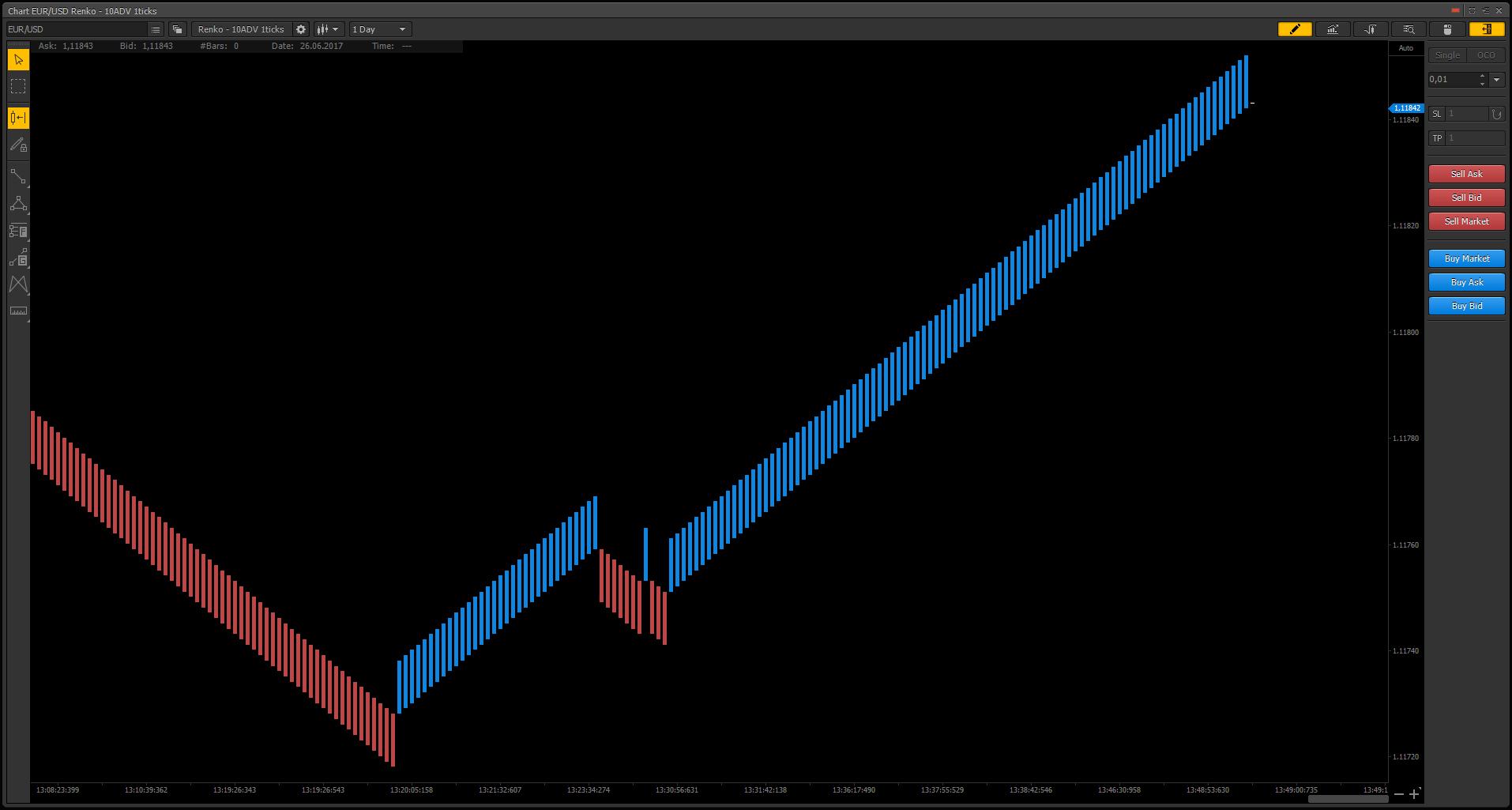 Tubro Renko Chart in PTMC trading platform