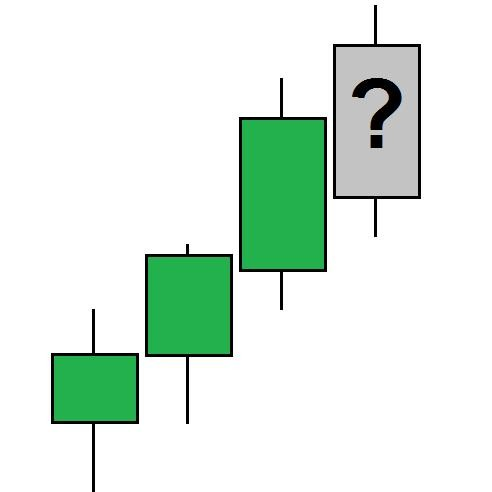 How to read charts. Technical Market Analysis