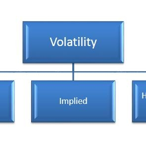 Volatility analysis of the price series