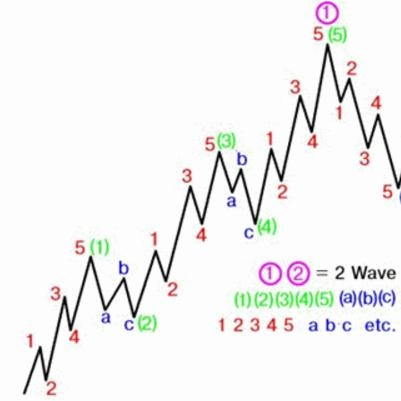 Elliott wave principle. Random coincidence or an effective technical analysis tool