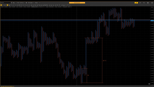 """Vertical"" counting – objective on the chart CHF/JPY, P&F – 10*3 1m"