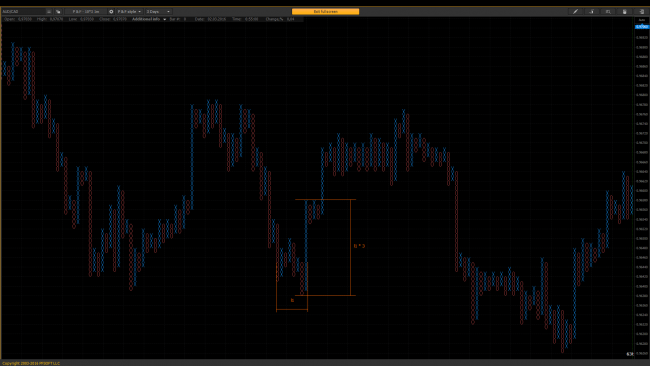 """Horizontal"" counting – objective on the chart AUD/CAD, P&F – 10*3 1m"