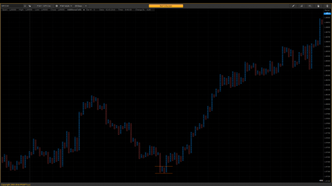 """Double bottom"" – signal to buy on the chart GBP/CAD, P&F – 10*3 1m"
