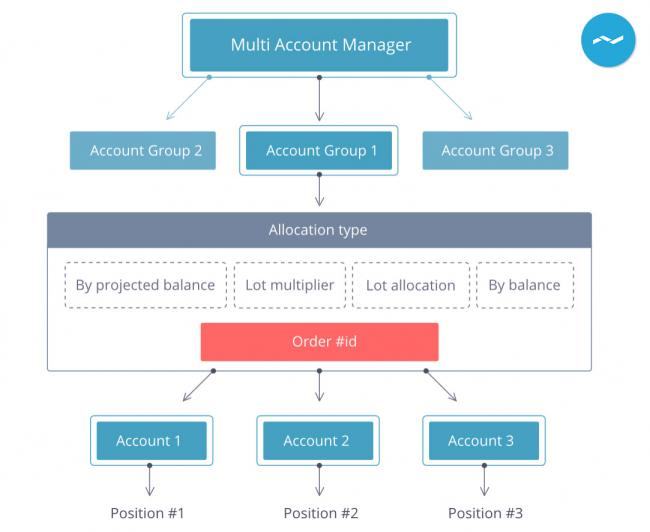 MULTI ACCOUNT MANAGEMENT (MAM) - Protrader