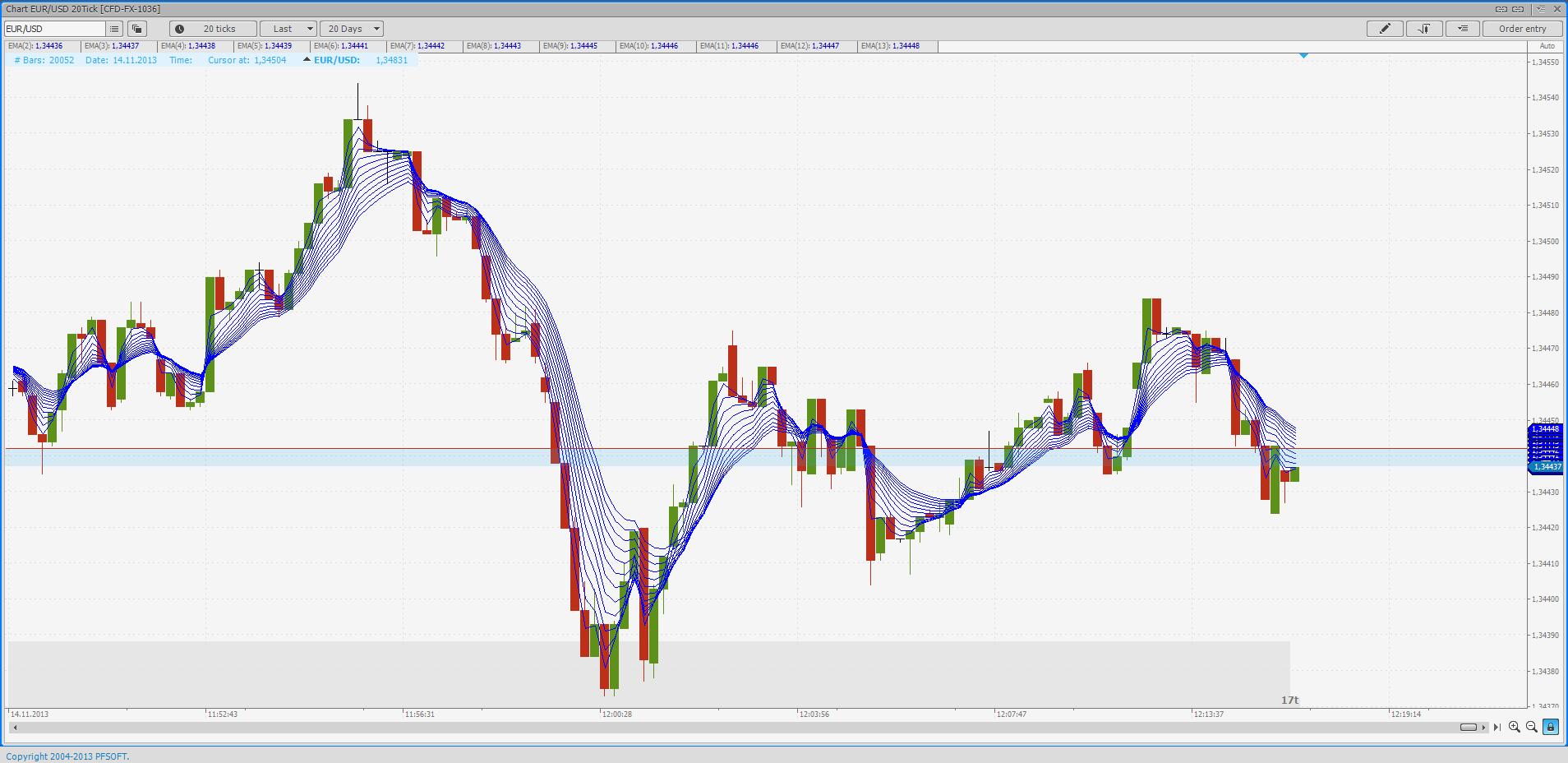 Moving Average Fan, EUR/USD on a 20 Tick Chart