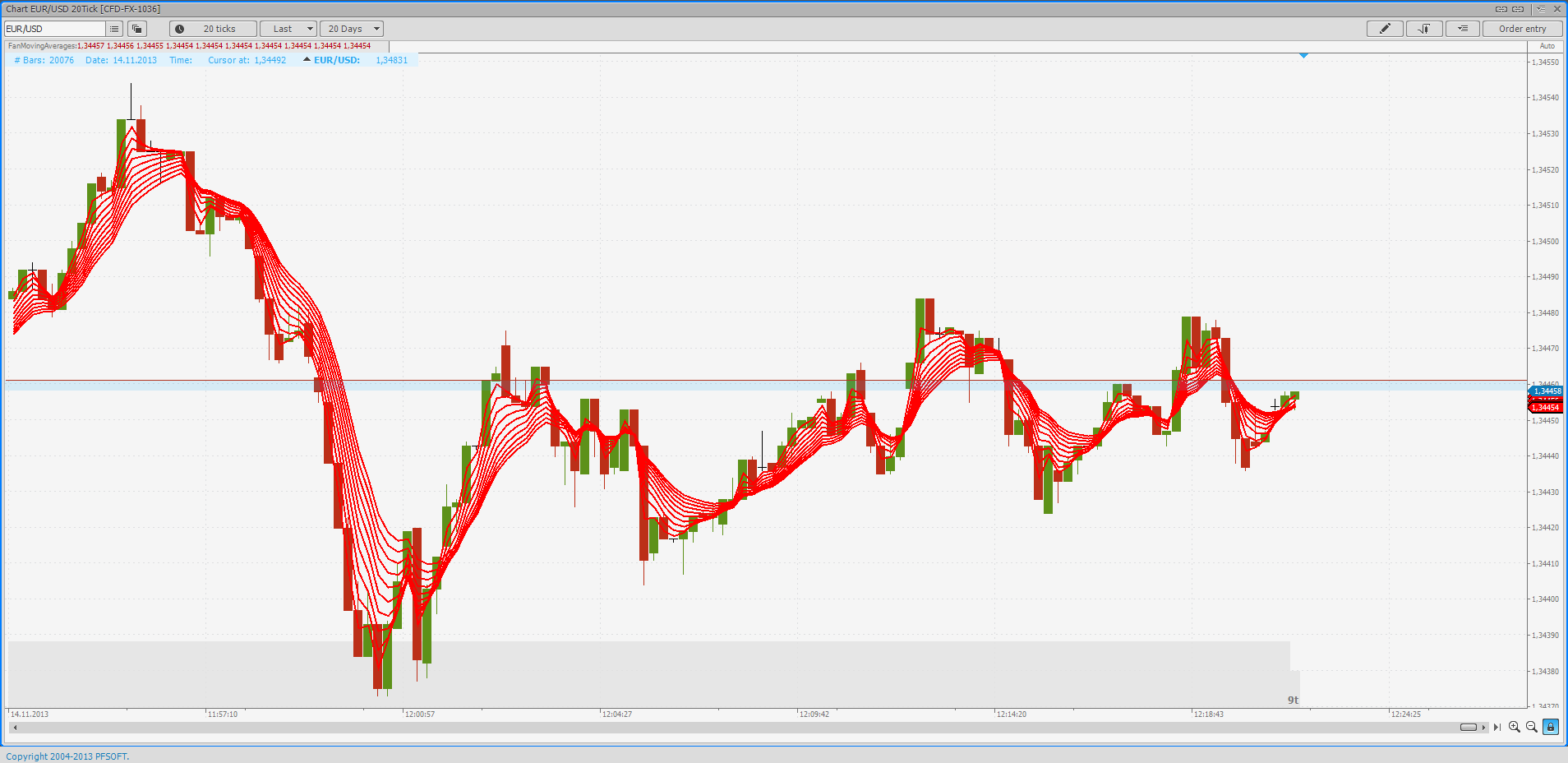 Moving Average Fan, EUR/USD, 20 tick chart, changes to SetIndicatorLine