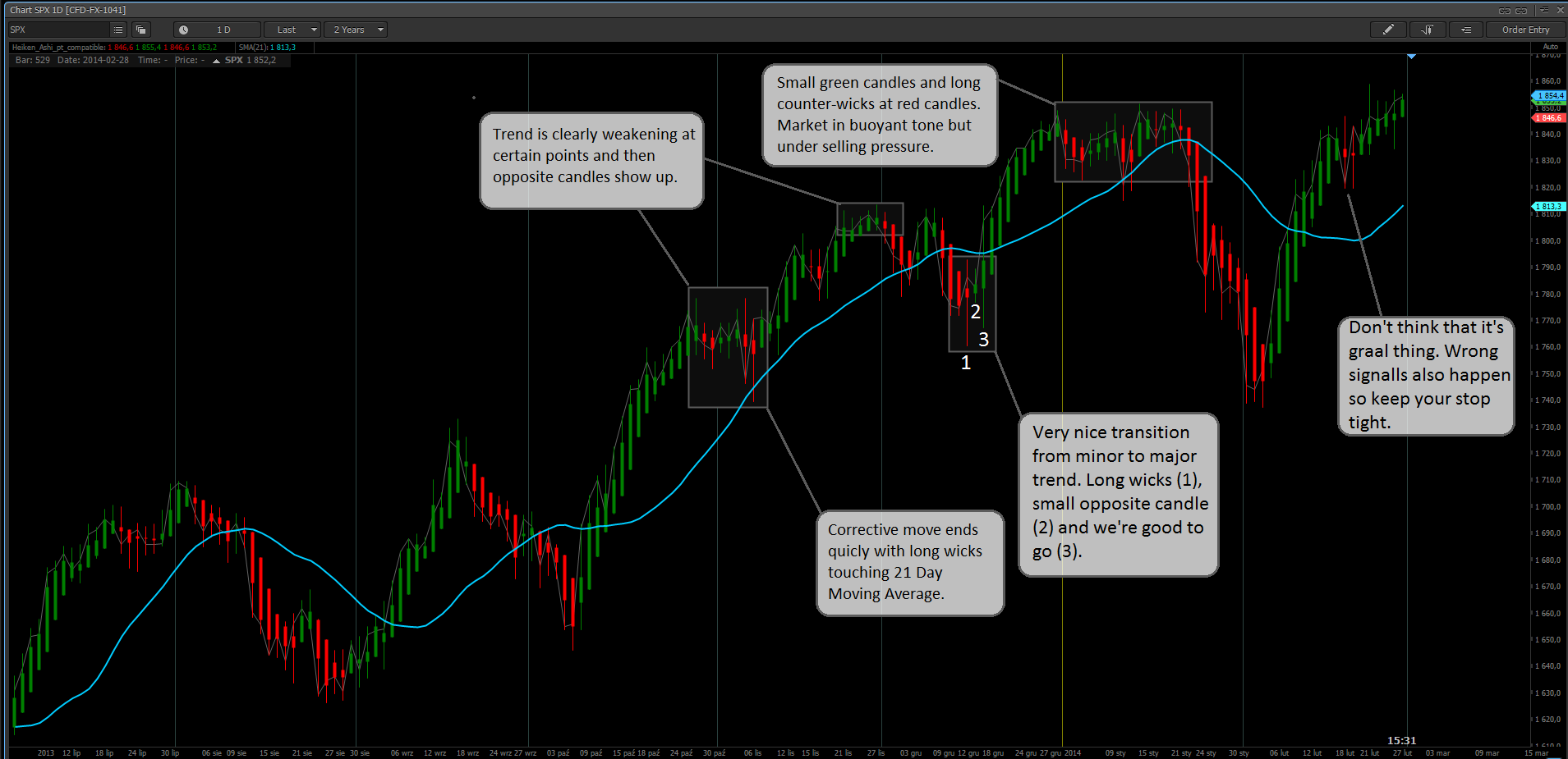 Simple trend trading system