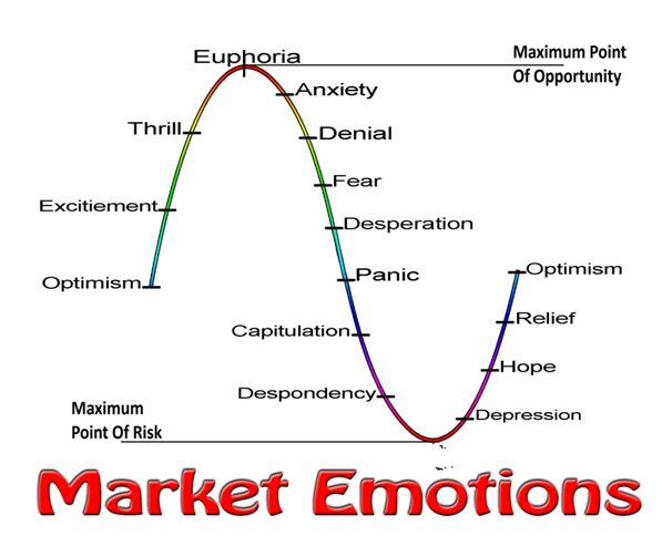 market emotions