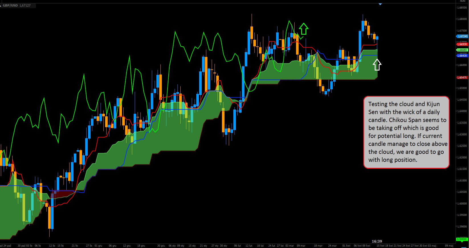 testing the cloud and Kijun Sen with the wick of a daily candle