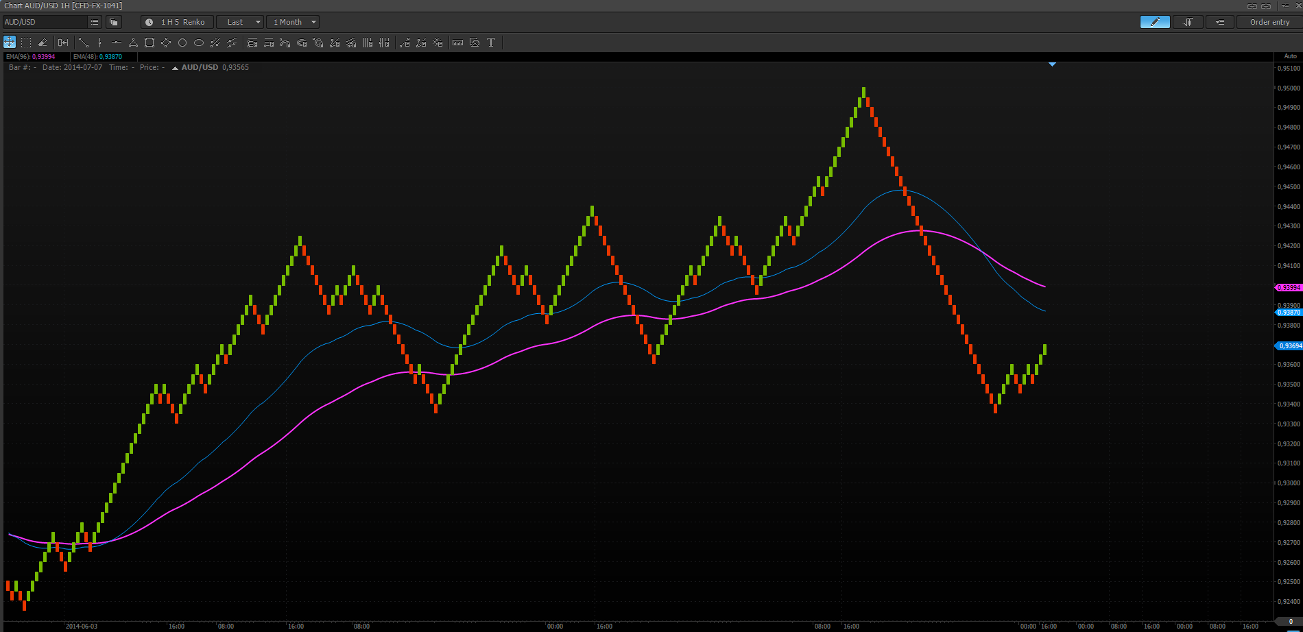 Moving Average with Renko