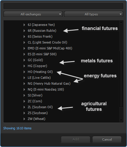 "Commodity futures include: Energetics, Agricultural commodities, Metals, Goods of the ""softs"" group"