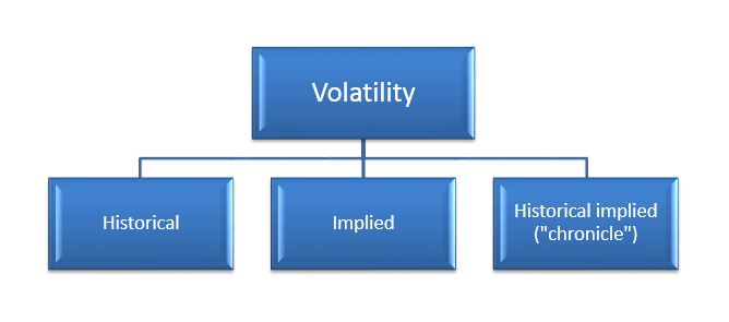 The scheme of volatility