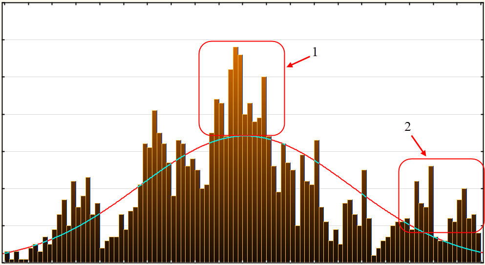 Histogram of the day profitability of S&P500 index since 2007 and the curve for the normal probability distribution with the same values of the average value and variance