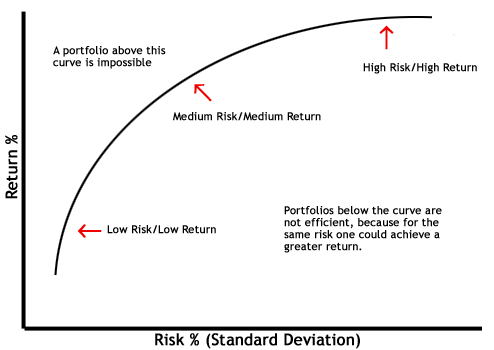 The curve of the optimal portfolio depending on the risk and return