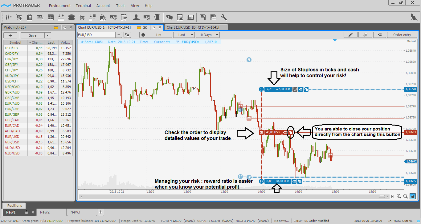 Watchlist. The Chart EUR/USD 1H - Protrader