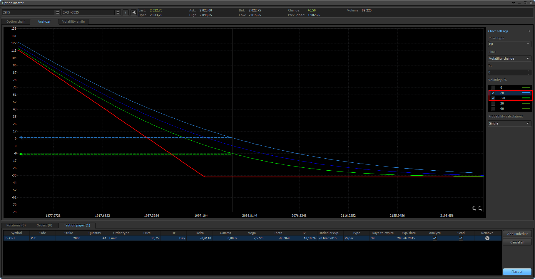 Two additional curves are shown on the position profile, which reflect the theoretical option price with growth in volatility and with fall in volatility.