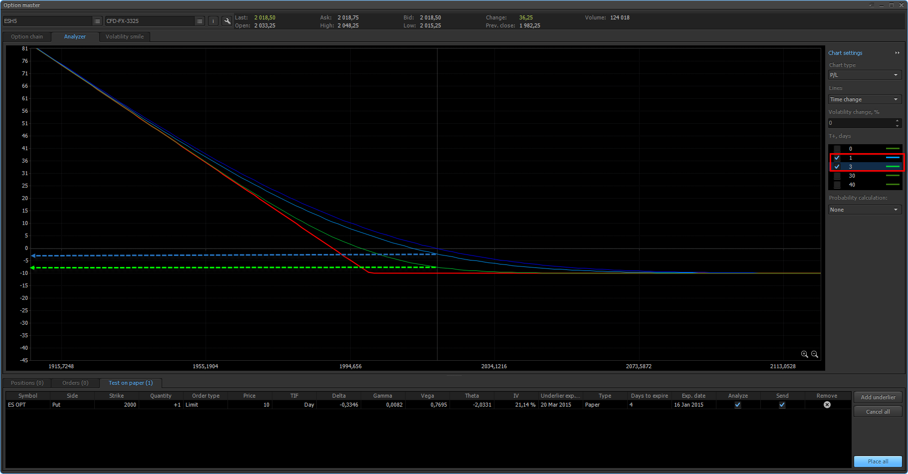 Two additional lines are shown on the position profile which reflects the theoretical option cost at invariable volatility