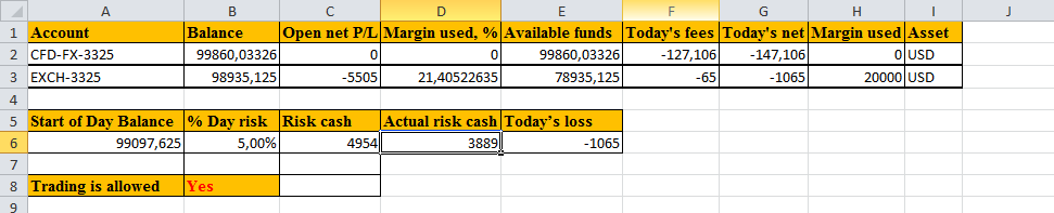 "the parameter ""Trading is allowed"" will be set to ""Yes"", in the case if the threshold value of losses per trading day isn't exceed and trading is allowed."