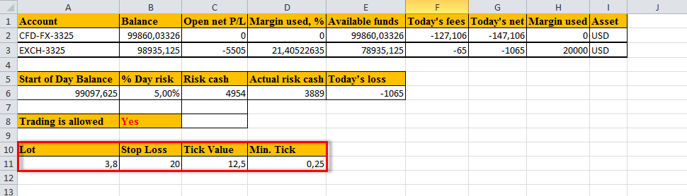 Actual risk cash = Risk cash + Today's loss;
