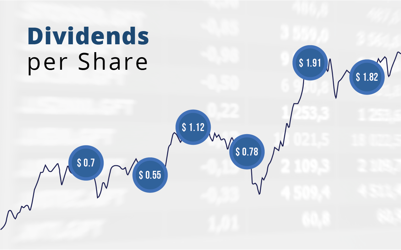 dividends per share