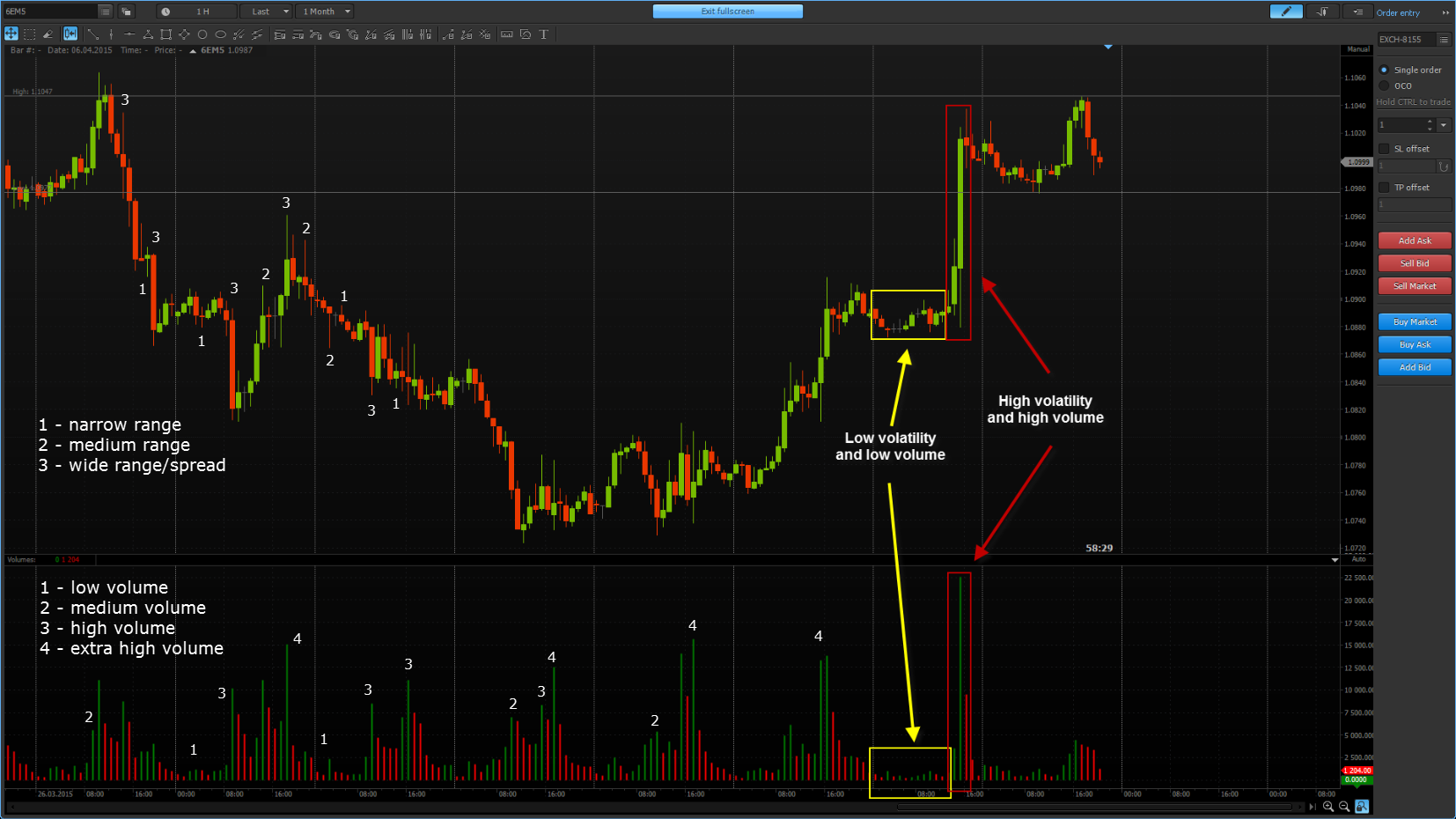 Volume spread analysis in Protrader