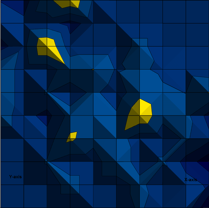 The dependence of some pattern's profitability of its two main parameters (by axes X and Y) below, more profitable parts of the surface parameters are shown in yellow, less profitable – in blue.