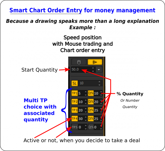 Smart Chart Order Entry with Multi Take Profit
