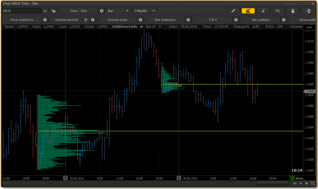 Volume Profile in PTMC platform - now the POC (Point of Control) level can be extended to the price scale