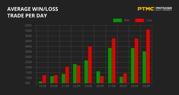 Average Win/Loss trade per day