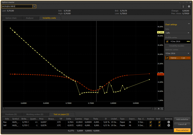 Volatility smile for call options in the PTMC platform