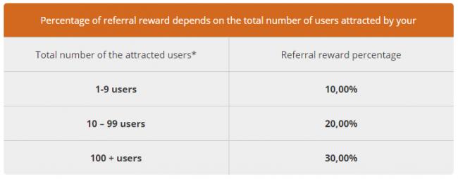 PTMC. Percentage of a referral revenue