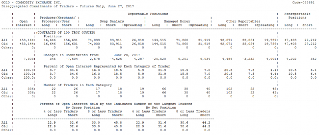 Disaggregated COT report example table