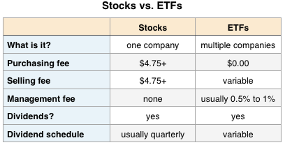 Stocks VS ETFs