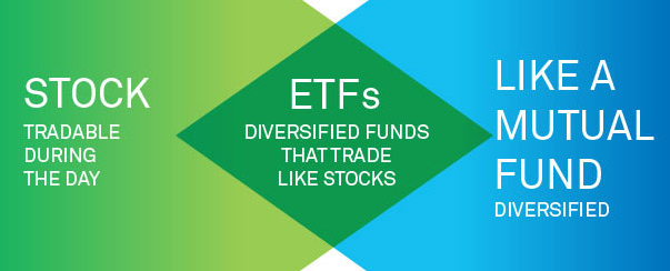 What is etf and what advantages does it have before mutual funds and stocks