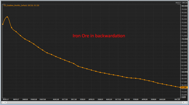 Iron Ore in backwardation