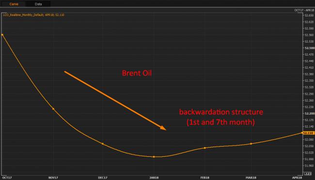 Brent Oil backwardation