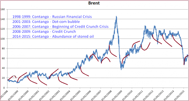 Brent oil contango and backwardation